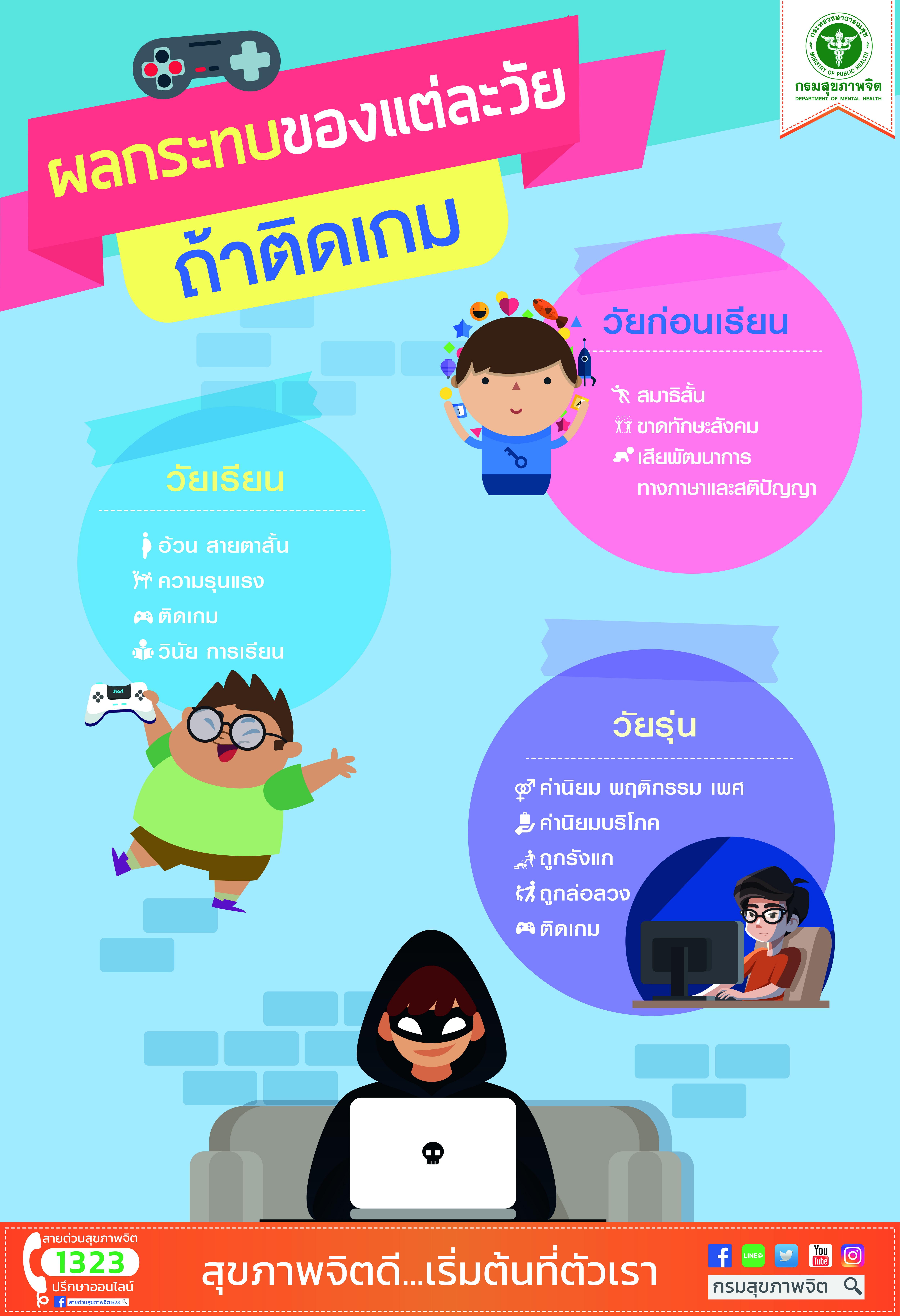 2. ผลกระทบของแต่ละวัย ถ้าติดเกม-Infographic-01
